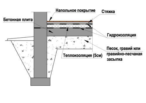 Схема ленточного фундамента с