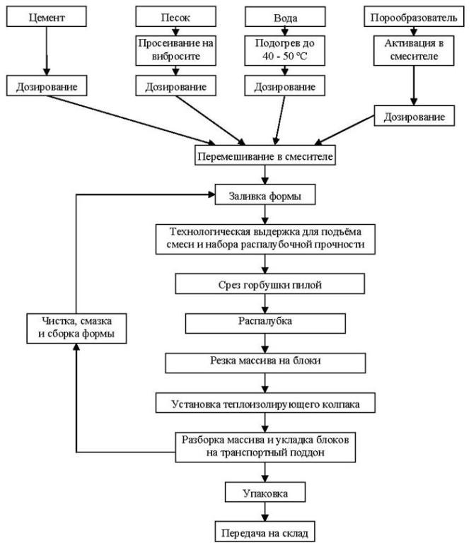 Таблица производства