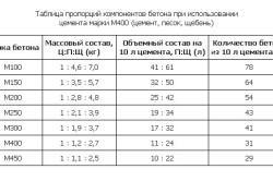 Таблица пропорций компонентов бетонной смеси