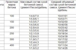 Таблица пропорций компонентов цементного раствора для фундамента