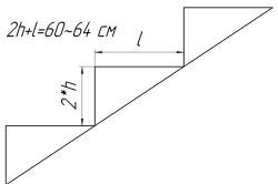 Формула расчета высоты и ширины ступеней.
