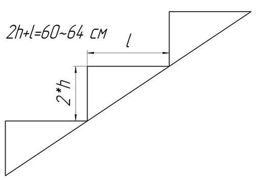 Формула расчета высоты и