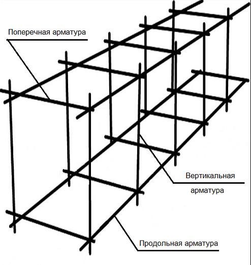 Схема армирования ленточного
