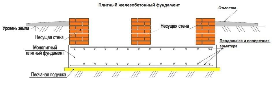 Схема армированной фундаментной плиты с несущими стенами