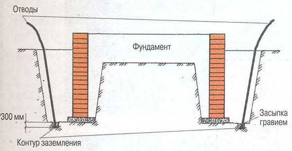 Схема заземления фундамента