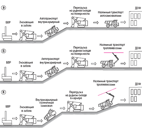 Полный цикл производства щебня