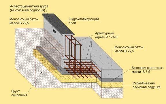 Схема фундамента для дома