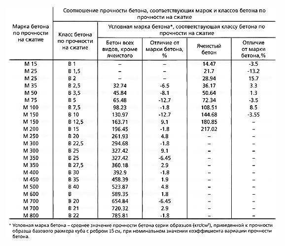 Таблица соотношения прочности бетона