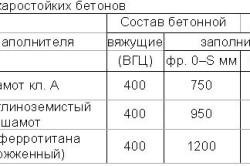 Таблица состава жаростойких бетонов