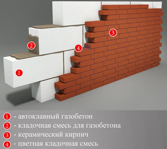 Стена из керамики.