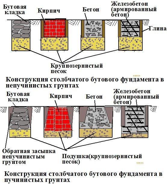 Конструкция столбчатого бутового фундамента