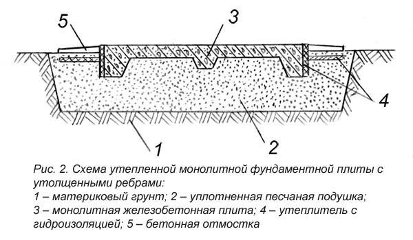 Схема утепленной монолитной фундаментной плиты с утолщенными ребрами