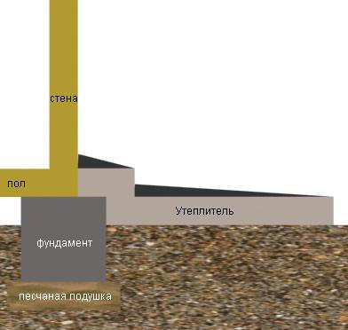 Схема утепления мелкозаглубленного фундамента и грунта по периметру