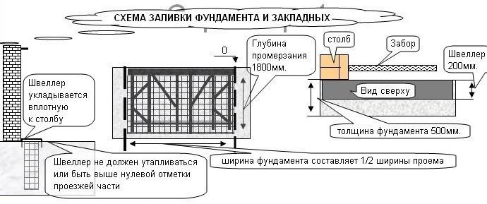 Схема заливки фундамента и