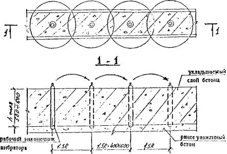 Схема уплотнения бетонной смеси глубинными вибраторами