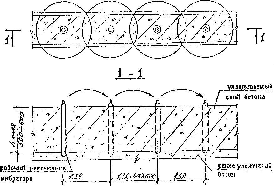 глубинными вибраторами