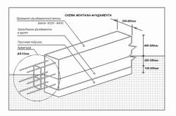Схема цементного раствора под фундамент