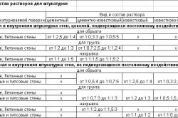 Таблица составов штукатурных растворов