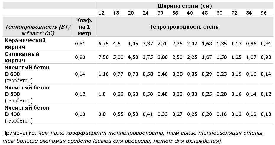 Таблица сравнения теплопроводности стен разной ширины из кирпича и газобетона