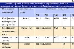 Основные показатели ячеистого бетона
