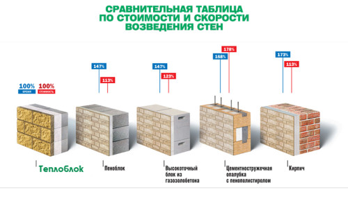 Теплоэффективный стеновой блок имеет трехслойную конструкцию, состоящую из несущего слоя - керамзитобетона плотностью...