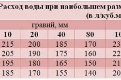 Таблица расхода воды для создания требуемой прочности бетона