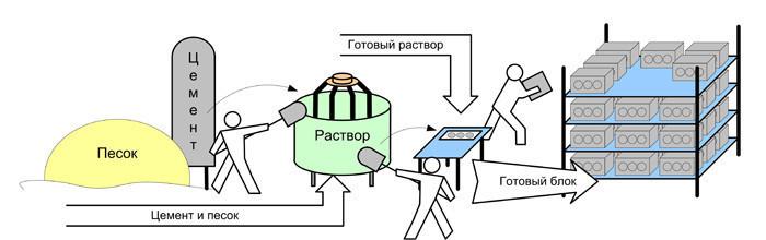 Технологический процесс изготовления строительных блоков