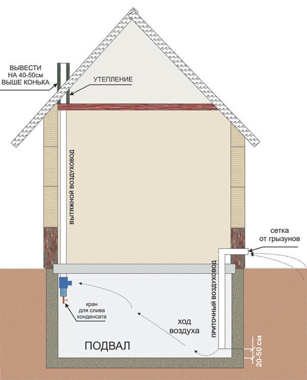 Вентиляция под полом в частном доме