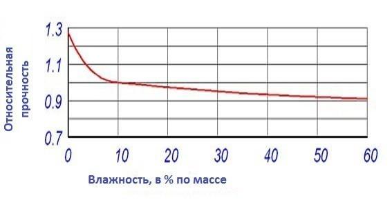 График зависимости прочности газобетона от его влажности