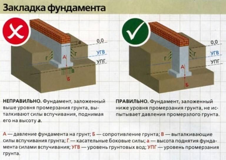 Программа для расчета нагрузок общественных зданий