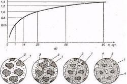 Схема застывания цемента