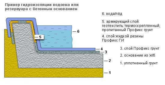 Gidroizoljacija