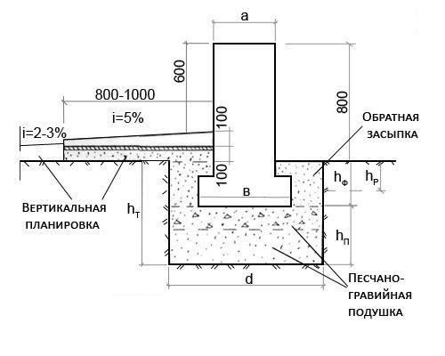 Схема фундамента под дом из
