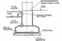 Схема гидроизоляции фундамента под стену