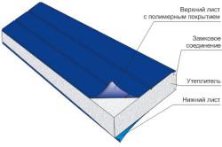 Схема панели из пенополистирола