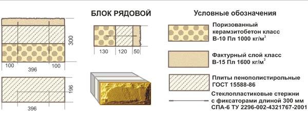Онлайн калькулятор расчета количества строительных блоков
