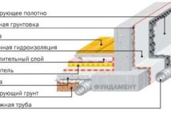 Схема устройства гидроизоляции в песчаных грунтах