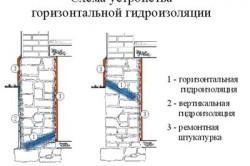 Схема устройства горизонтальной гидроизоляции фундамента