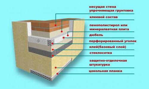 Схема утепелния пенополистиролового фасада