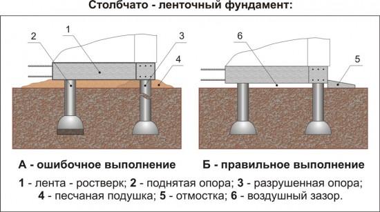 Схема закладки