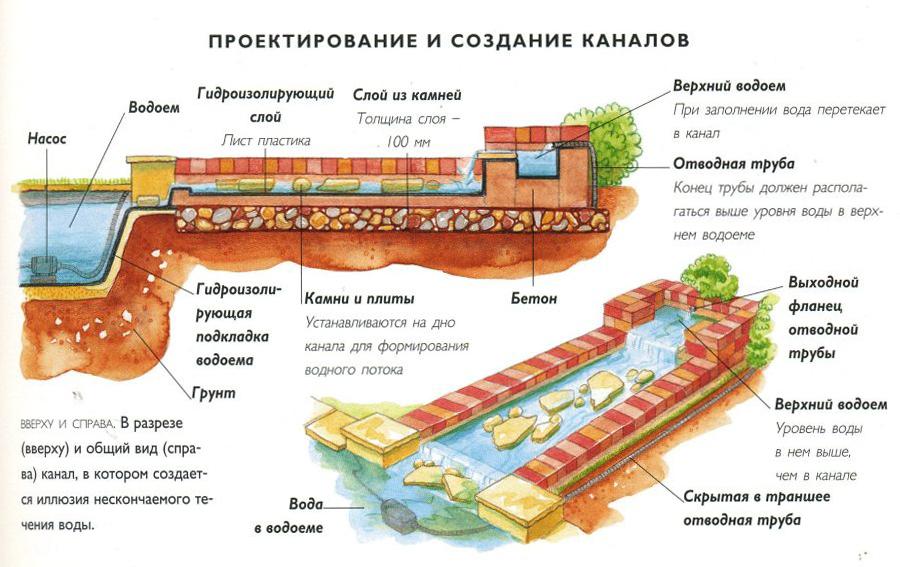 Устройство прудов схема