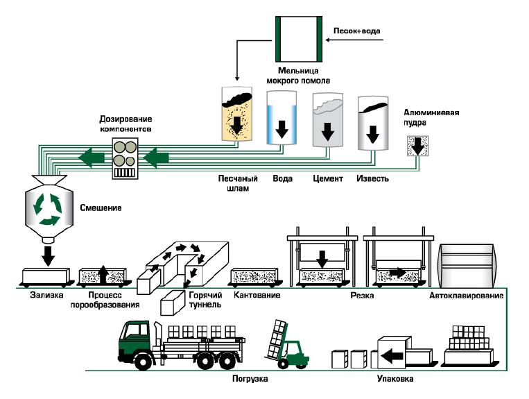 Технологическая сема производства автоклавного газобетона