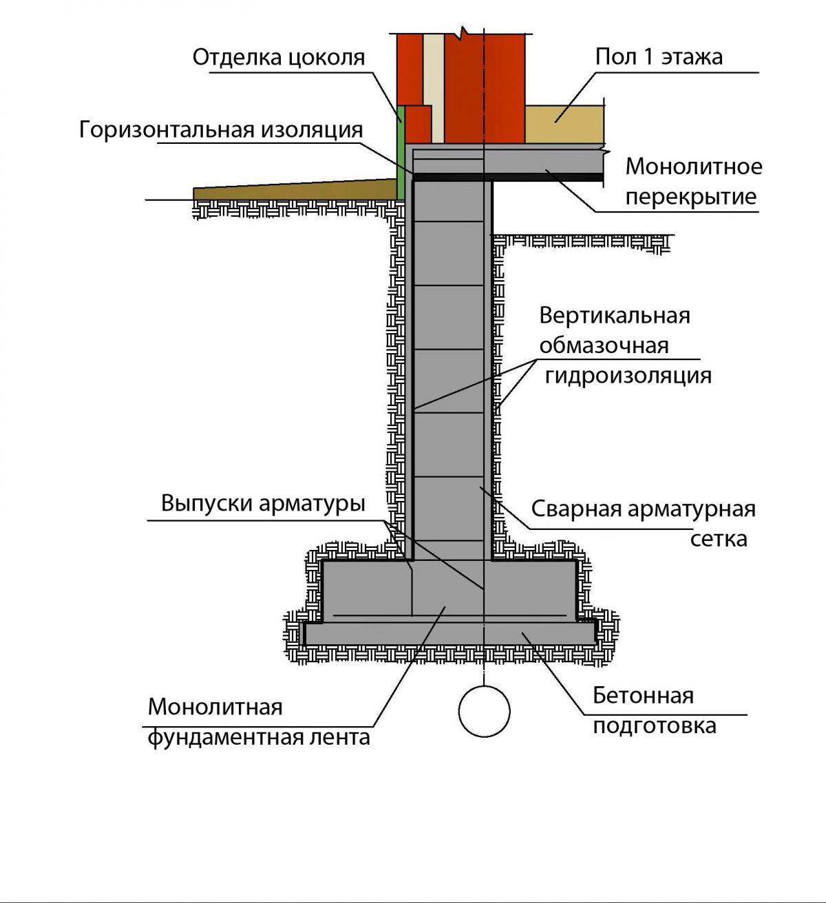Подливка под установленное на фундамент оборудование