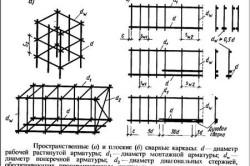 Схема армирования ленточного фундамента.