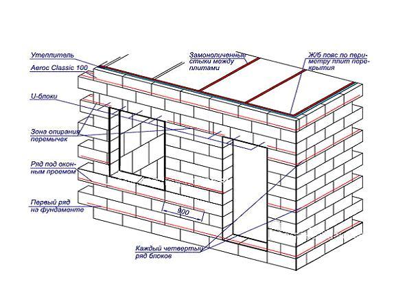 Схема кладки стен из газобетона.