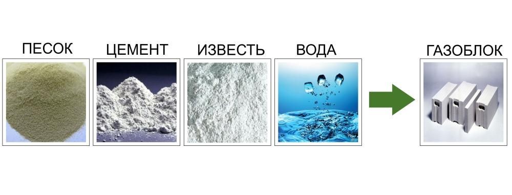 Для того, чтобы получился качественный газобетон, необходимо его изготавливать строго по инструкции с добавлением песка, извести, воды и цемента.