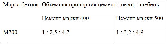 Таблица пропорций составляющих бетона.