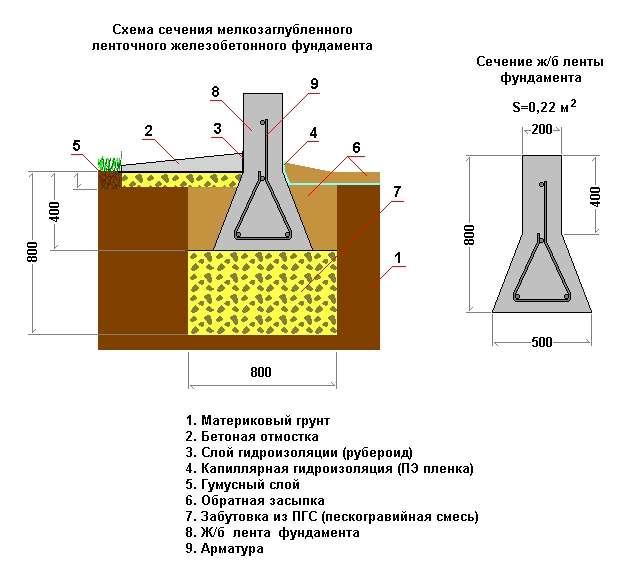 Изготовление мелкозаглубленного ленточного фундамента своими руками