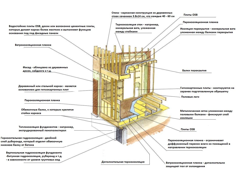 Технология строительства каркасного дома.