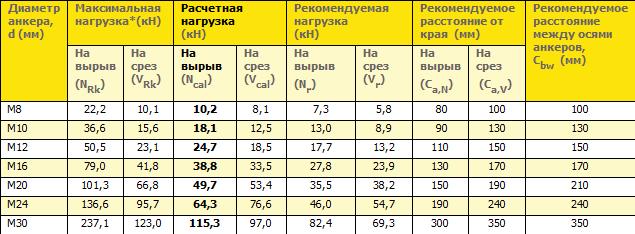 Эксплуатационные характеристики анкерных креплений при стандартной глубине заделки в основание из тяжелого бетона В20 (С20/25)